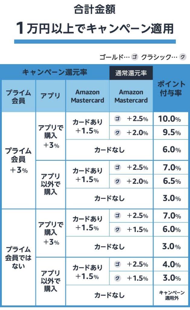 Amazonプライムデーポイントアップキャンペーン